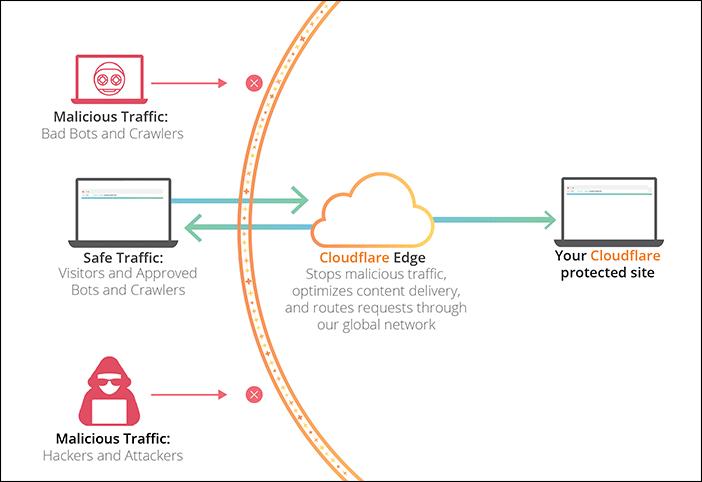 cloudflaren toimintaperiaatteen selityskuva